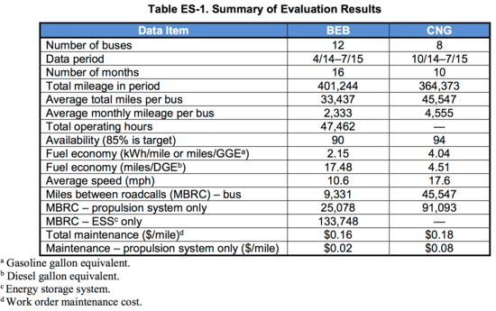 NREL analysis of Proterra electric bus demo finds average fuel economy nearly 4x that of CNG baseline buses