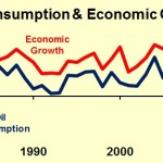 Oil Consumption and Economic Growth